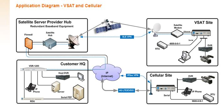 VSAT Cell Config